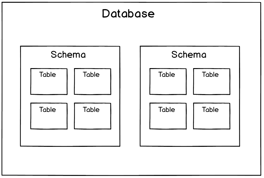 How is my database organized? - Wagon